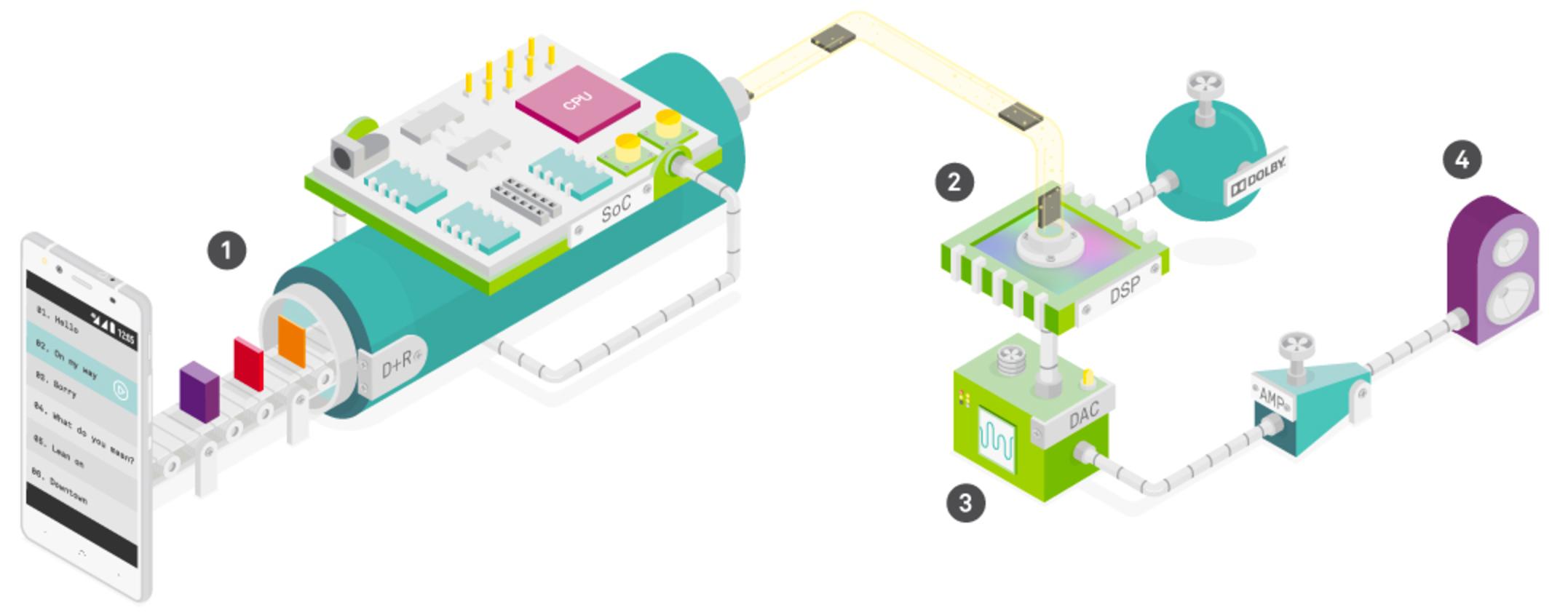 Dibujo a color del proceso de sonido de un móvil fabricado por la empresa tecnológica española, BQ